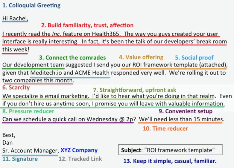 The B2B Sales Blueprint Resources - Sales Schema